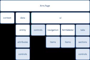 xrm.PageObjectModel